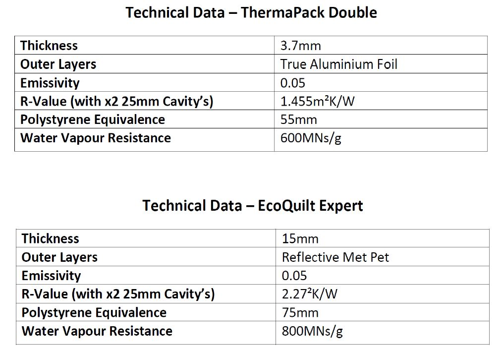 Multifoil Insulation Comparison Table