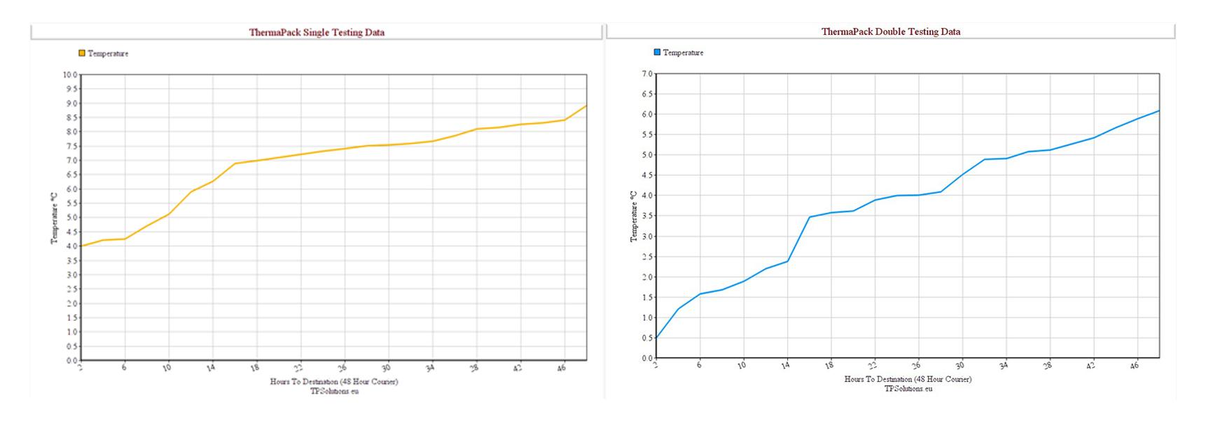 Box Liner Graph