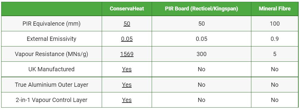Conservaheat Comparison chart
